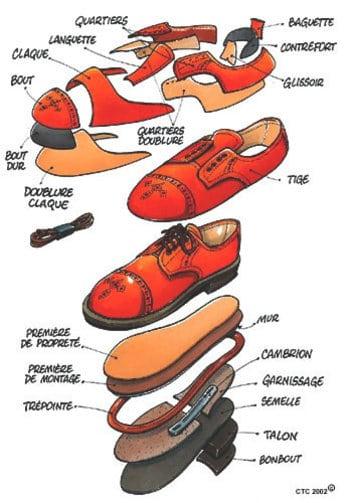 Fabrication D Une Chaussure La Gazetta By Chiara